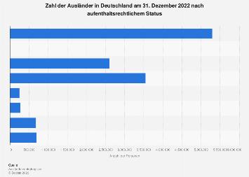 Ausländische Bevölkerung nach aufenthaltsrechtlichem Status 2016