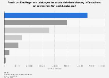 Empfänger von Leistungen der sozialen Mindestsicherung in Deutschland 2017