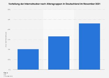 Anteil der Internetnutzer nach Altersgruppen in Deutschland 2018