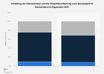 Anteil der Internetnutzer nach Berufsstand in Deutschland 2018
