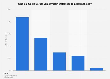 Meinung zu Verbot von privatem Waffenbesitz in Deutschland