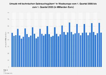 Umsatz mit technischen Gebrauchsgütern in Westeuropa bis Q1 2019
