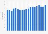 Anteil der F&E-Ausgaben am Umsatz von Novartis bis 2018