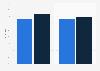 Umfrage zur Beliebtheit und Nutzung von Marken aus Online-Video-Spots 2009