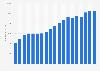 Umsatz des Bitotech-Unternehmens Amgen bis 2018