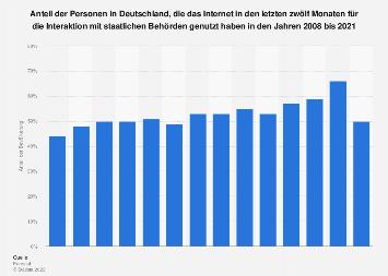 Online-Kommunikation mit öffentlicher Verwaltung in Deutschland bis 2018