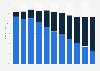 Anteil der TV-Haushalte mit analogem oder digitalem Kabelanschluss bis 2015