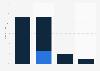 Anteile der analogen/digitalen Übertragungswege an den TV-Haushalten bis 2015