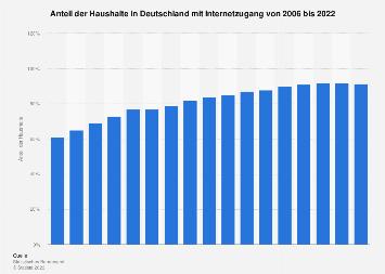 Anteil der Haushalte in Deutschland mit Internetzugang bis 2018