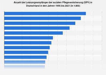 Leistungsempfänger der sozialen Pflegeversicherung in Deutschland bis 2016