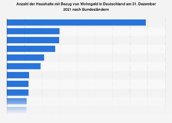 Haushalte mit Bezug von Wohngeld nach Bundesländern 2016