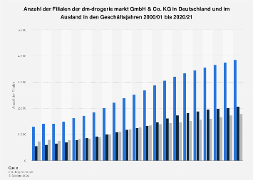 Filialen von dm in Deutschland und im Ausland bis 2018