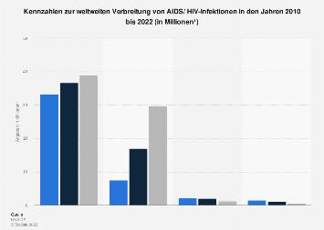 Kennzahlen zur weltweiten Verbreitung von AIDS/ HIV-Infektionen bis 2017
