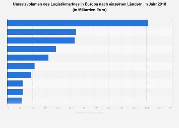 Umsatz des Logistikmarktes in Europa nach Ländern 2018