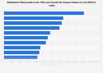 Videoportale nach Anzahl der Unique Viewers in den USA im Februar 2018