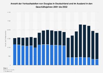Verkaufsstellen von Douglas in Deutschland und im Ausland bis 2018