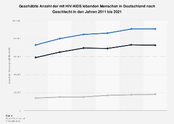 Mit HIV/AIDS lebende Menschen in Deutschland nach Geschlecht bis 2016