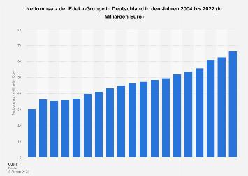 Umsatz der Edeka-Gruppe in Deutschland bis 2017