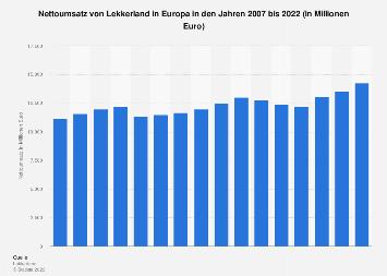 Umsatz von Lekkerland in Europa bis 2016