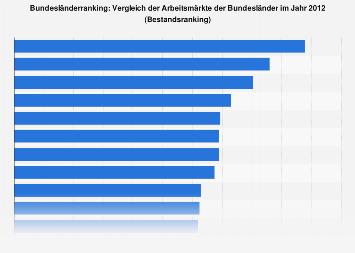 Vergleich des Arbeitsmarkts in den Bundesländern 2012