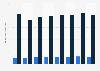 Novartis - Exportvolumen im Verhältnis zu den Gesamtexporten der Schweiz bis 2015