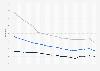Wohnungsleerstandsquote bei GdW-Unternehmen in Ost- und Westdeutschland bis 2017