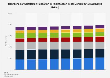 Rebfläche der wichtigsten Rebsorten in Rheinhessen 2015