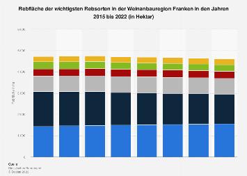 Weinanbau - Rebfläche der wichtigsten Rebsorten in Franken 2015