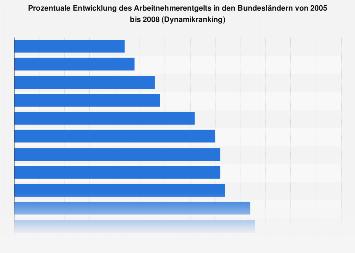 Bundesländer - Entwicklung im Arbeitnehmerentgelt
