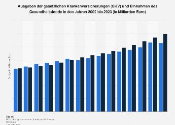 Ausgaben der GKV und Einnahmen des Gesundheitsfonds bis 2019