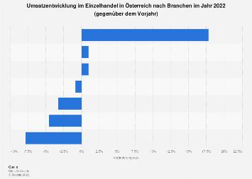 Umsatzentwicklung im Einzelhandel in Österreich nach Branchen 2017