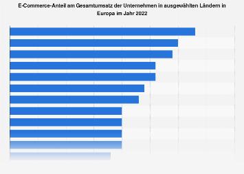 E-Commerce-Anteil am Gesamtumsatz der Unternehmen in Europa 2018