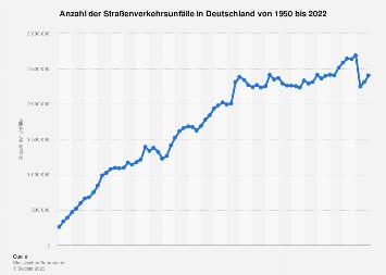 Unfälle im deutschen Straßenverkehr bis 2017