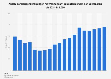 Baugenehmigungen - Anzahl für Wohnungen in Deutschland bis 2017