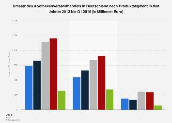 Umsatz des Apothekenversandhandels in Deutschland nach Produktsegment bis 2018