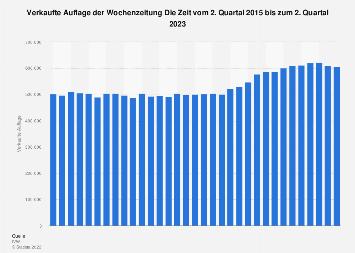 Verkaufte Auflage der Wochenzeitung Die Zeit bis zum 4. Quartal 2018