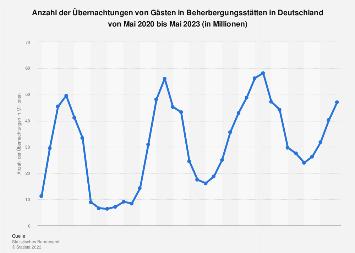 Übernachtungen in Beherbergungsstätten in Deutschland bis März 2019