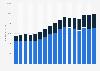 Gesamtumsatz von Amgen in den USA und international bis 2017