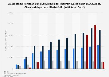 FuE-Ausgaben der Pharmaindustrie in den USA, Europa und Japan bis 2015