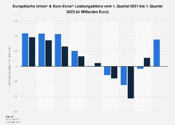 Leistungsbilanz von EU und Euro-Zone 3. Quartal 2017