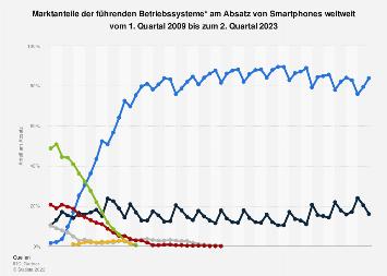 Marktanteile der Smartphone-Betriebssysteme am Absatz weltweit bis Q1 2018