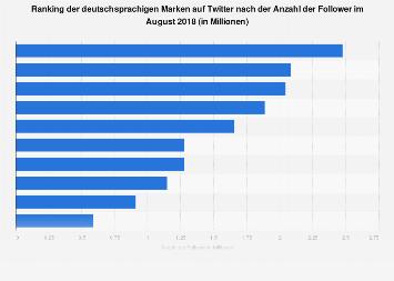 Twitter-Follower von Unternehmen und Organisationen in Deutschland 2017
