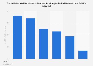 Umfrage zur Zufriedenheit mit Politikern in Berlin 2018