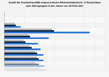 Alkoholmissbrauch - Aus dem Krankenhaus entlassene vollstationäre Patienten bis 2016