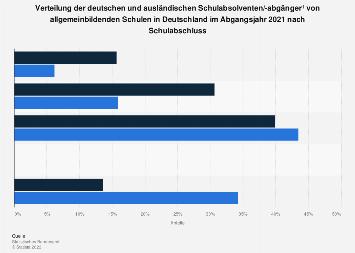 Verteilung der deutschen und ausländ. Schulabsolventen/-abgänger nach Abschluss 2016