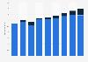 GKV-Arzneimittelmarkt - Umsatz der Hersteller 2010