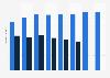 Festbetragsarzneimittel  - Anteil am GKV-Markt 2000-2012