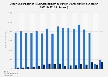 Export und Import von Feuerwerkskörpern aus und nach Deutschland bis 2017
