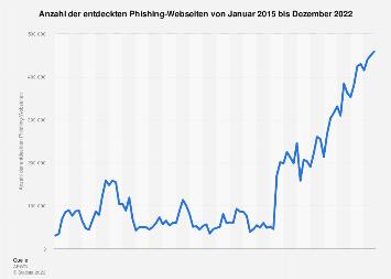 Anzahl der entdeckten Phishing-Webseiten weltweit bis Dezember 2018