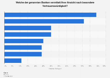 Umfrage zur Vertrauenswürdigkeit von Banken in Deutschland 2017
